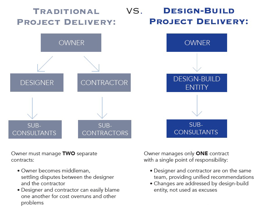 design and build contract in project 10 introduction the design and build contract is a construction project  delivery system where the design and construction aspects are contracted.